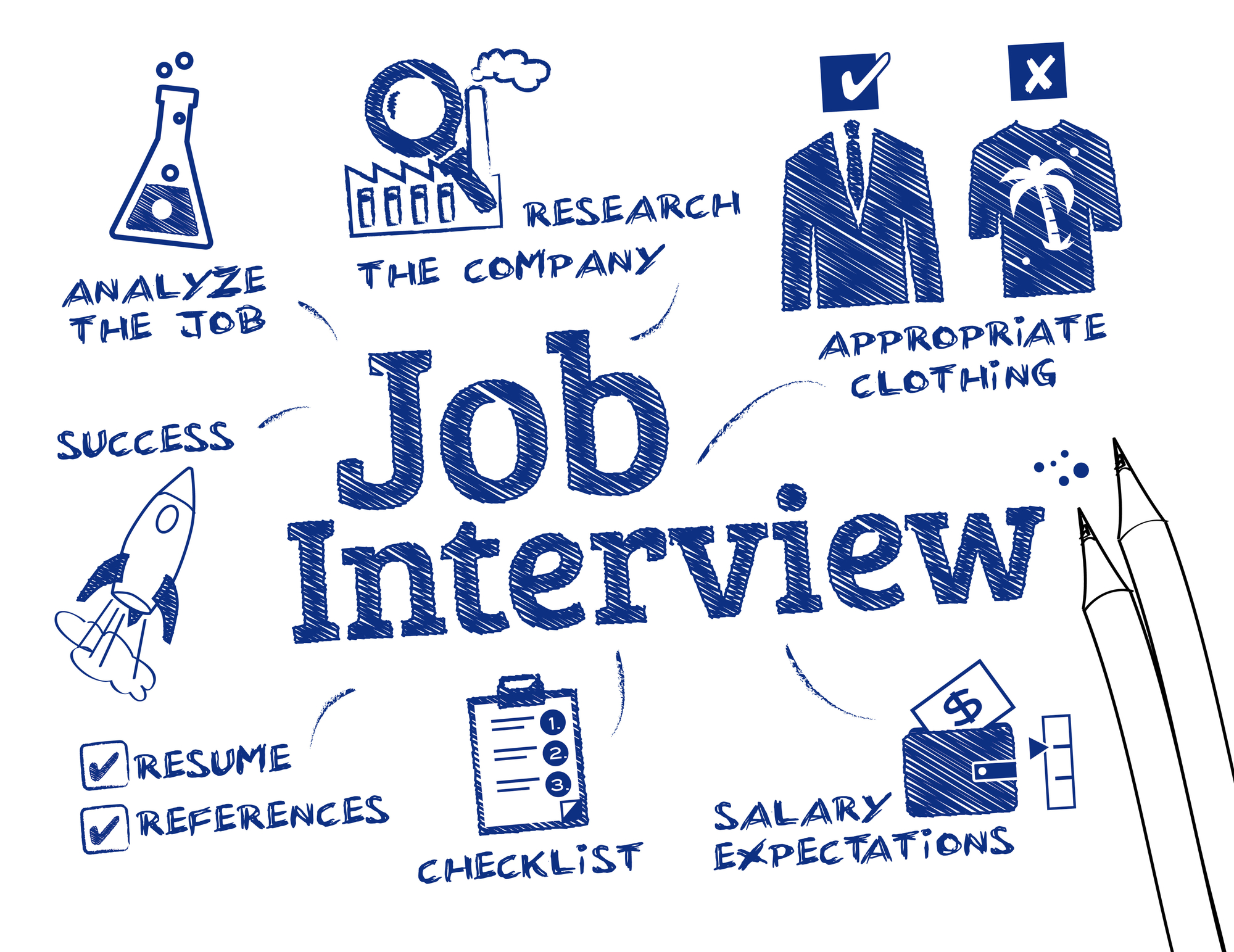 4 Important Property Manager Interview Topics - Property